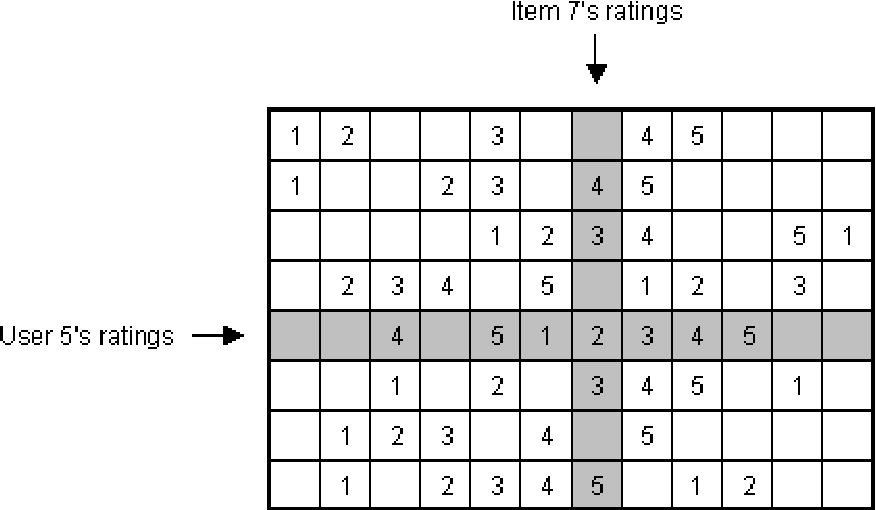 Figure 2: A fictitious rating matrix with 8 users and 12 items. User 5's and item 7's ratings are highlighted. Null ratings are not explicitly shown, and are represented here by blank cells.