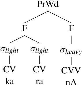 Figure 1 for Supervised Grapheme-to-Phoneme Conversion of Orthographic Schwas in Hindi and Punjabi