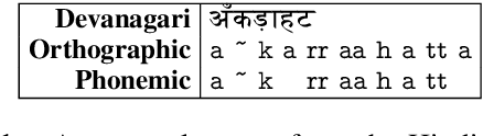 Figure 2 for Supervised Grapheme-to-Phoneme Conversion of Orthographic Schwas in Hindi and Punjabi