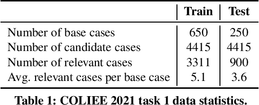 Figure 1 for Yes, BM25 is a Strong Baseline for Legal Case Retrieval
