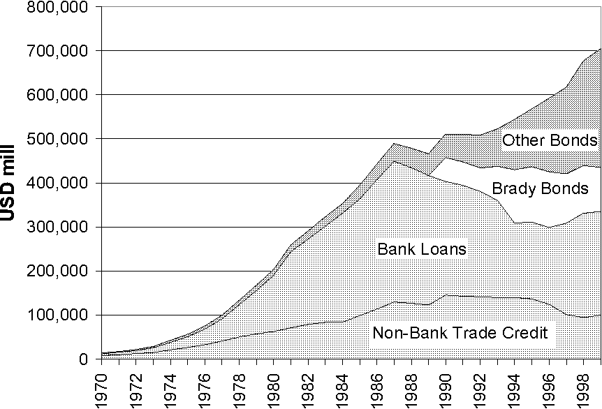 Figure 4: Emerging Market Sovereign Debt from Private Sources