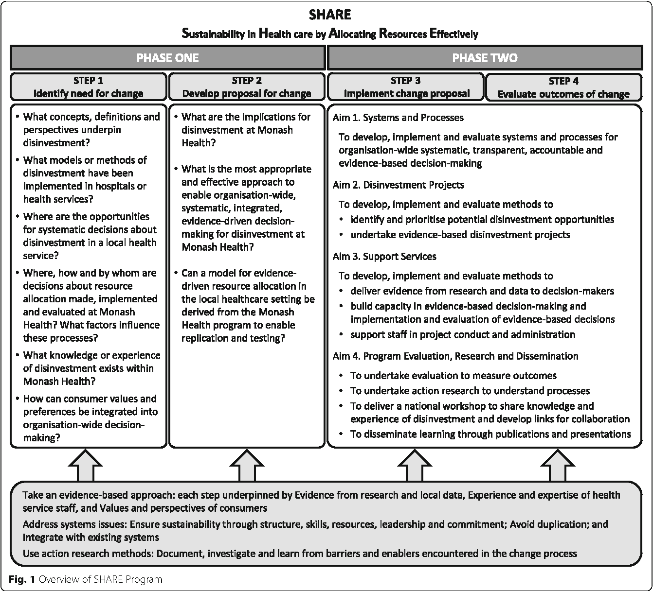 Figure 2 from Sustainability in Health care by Allocating Resources