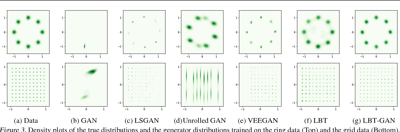 Figure 4 for Learning Implicit Generative Models by Teaching Explicit Ones