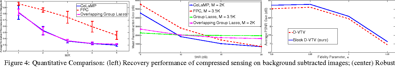 Figure 4 for Estimating Sparse Signals with Smooth Support via Convex Programming and Block Sparsity