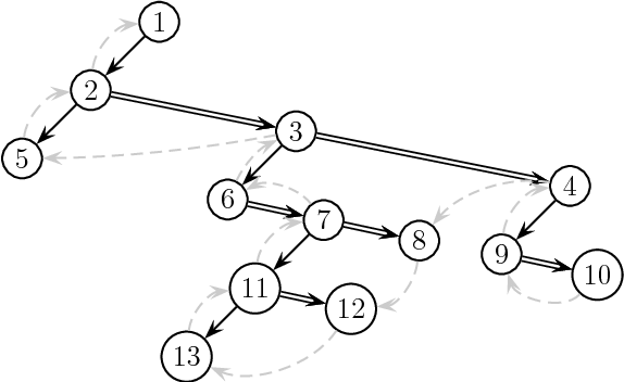 Fig. 3. An unranked ordered tree T , its XML document Doc(T ), and the binary tree BinTree(T ).