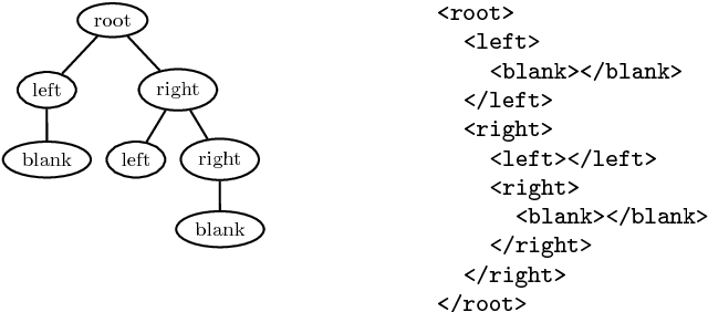 Fig. 1. A τ -tree T1 and its XML document Doc(T1) ∈ Σ ∗ τ with tag names τ := {root, left, right,blank}.