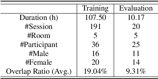 Figure 1 for AISHELL-4: An Open Source Dataset for Speech Enhancement, Separation, Recognition and Speaker Diarization in Conference Scenario