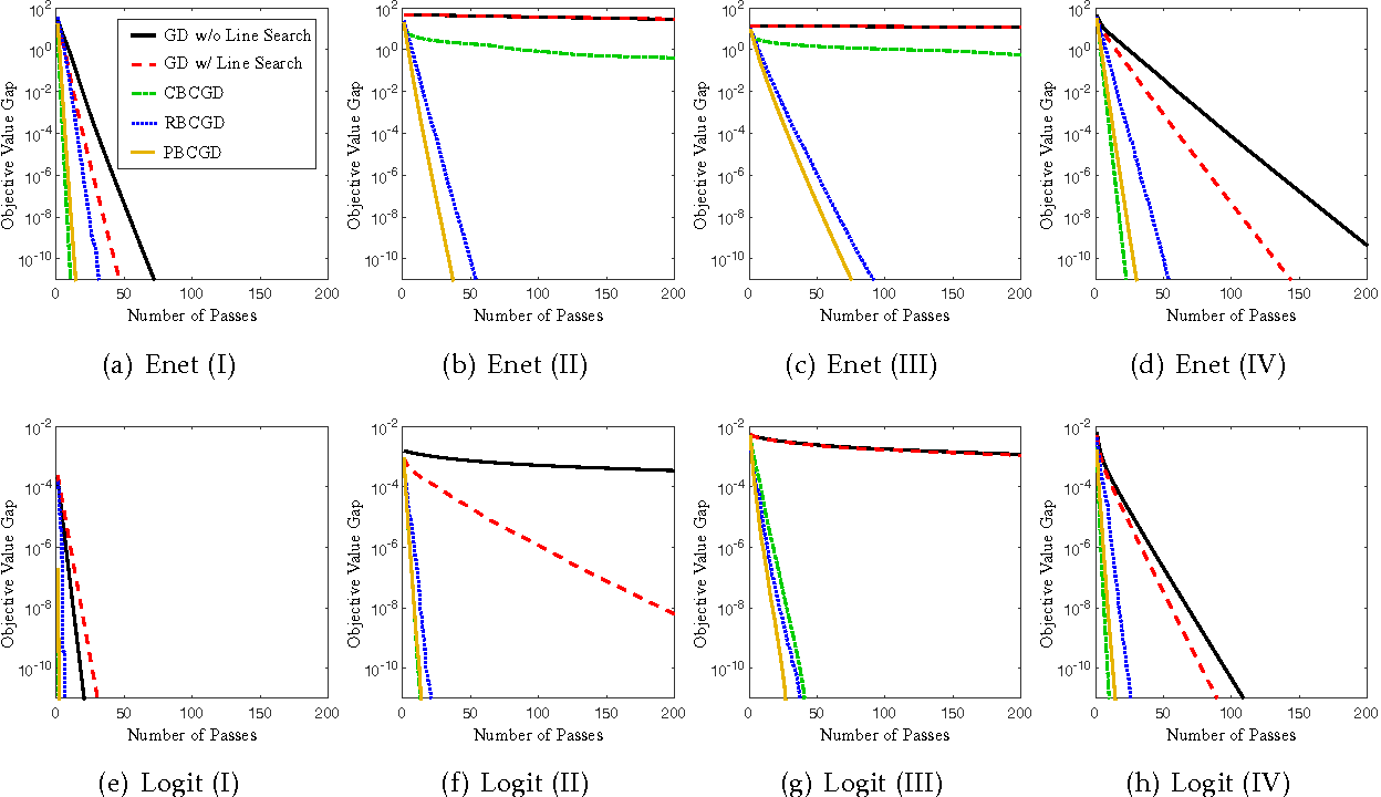 Figure 2 for On Faster Convergence of Cyclic Block Coordinate Descent-type Methods for Strongly Convex Minimization