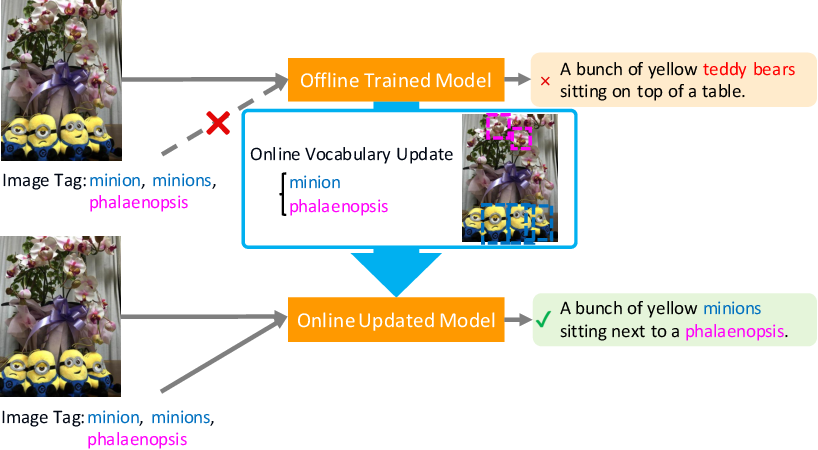Figure 1 for Captioning Images with Novel Objects via Online Vocabulary Expansion