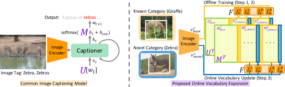 Figure 3 for Captioning Images with Novel Objects via Online Vocabulary Expansion
