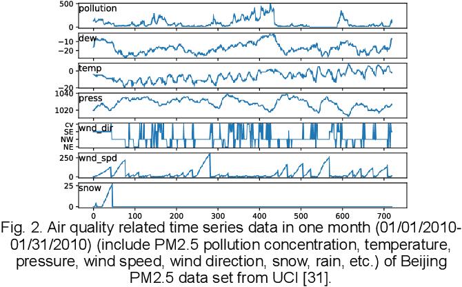 Figure 3 for Deep Air Quality Forecasting Using Hybrid Deep Learning Framework