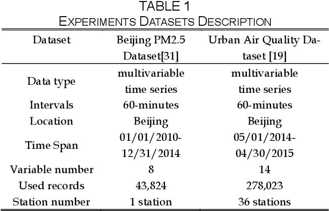 Figure 2 for Deep Air Quality Forecasting Using Hybrid Deep Learning Framework
