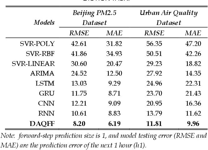 Figure 4 for Deep Air Quality Forecasting Using Hybrid Deep Learning Framework