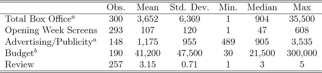 Table 1: Film Summary Statistics