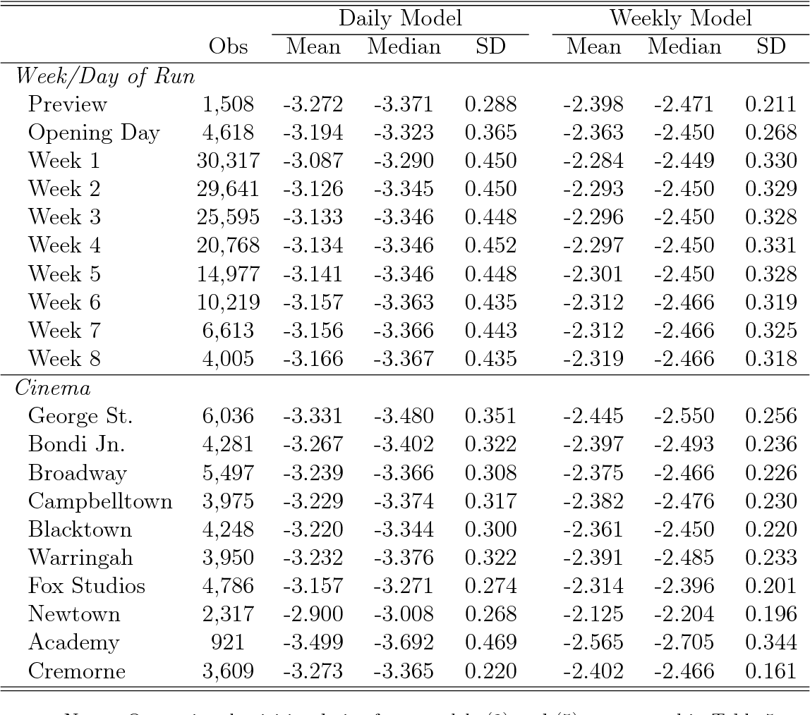 Table 7: Own-Price Elasticities