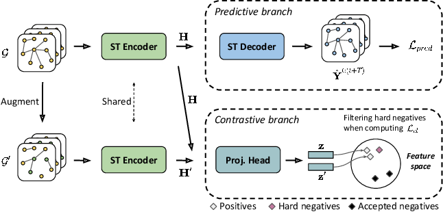 Figure 3 for Spatio-Temporal Graph Contrastive Learning