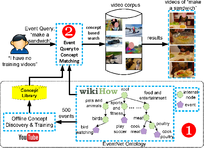 Figure 1 for EventNet: A Large Scale Structured Concept Library for Complex Event Detection in Video
