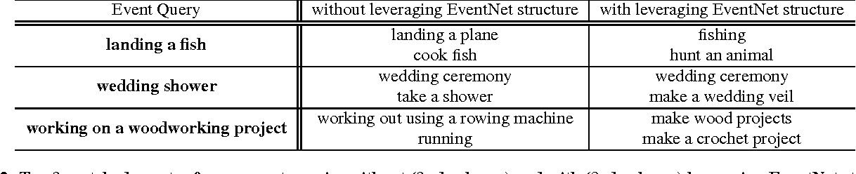 Figure 4 for EventNet: A Large Scale Structured Concept Library for Complex Event Detection in Video