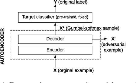 Figure 1 for Elephant in the Room: An Evaluation Framework for Assessing Adversarial Examples in NLP