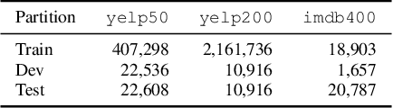 Figure 2 for Elephant in the Room: An Evaluation Framework for Assessing Adversarial Examples in NLP