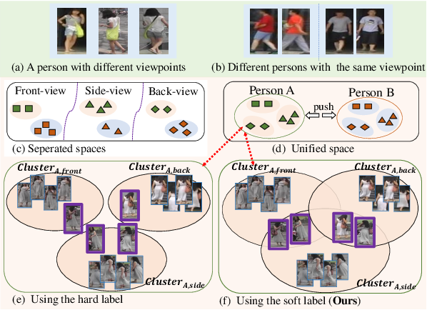 Figure 1 for Viewpoint-Aware Loss with Angular Regularization for Person Re-Identification
