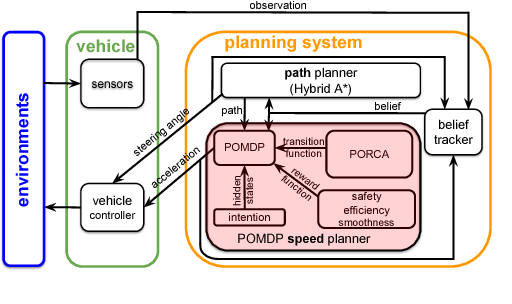 Figure 2 for PORCA: Modeling and Planning for Autonomous Driving among Many Pedestrians