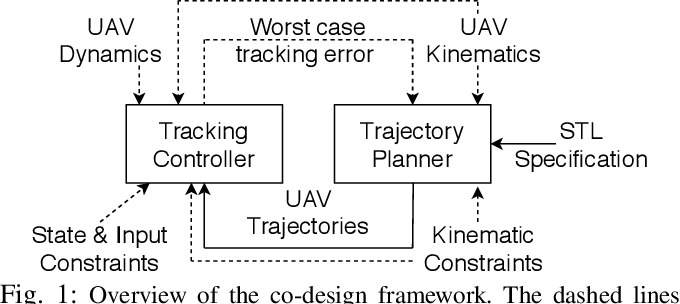 Figure 1 for Co-design of Control and Planning for Multi-rotor UAVs with Signal Temporal Logic Specifications