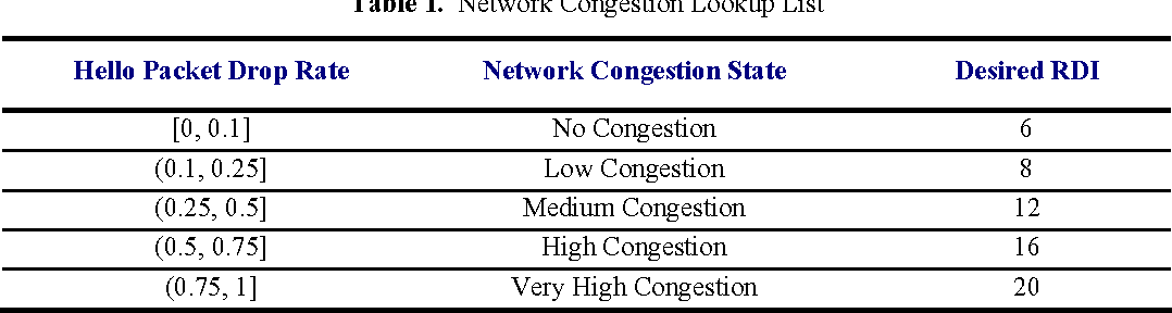 Figure 5 from Improving Network Convergence Time and Network