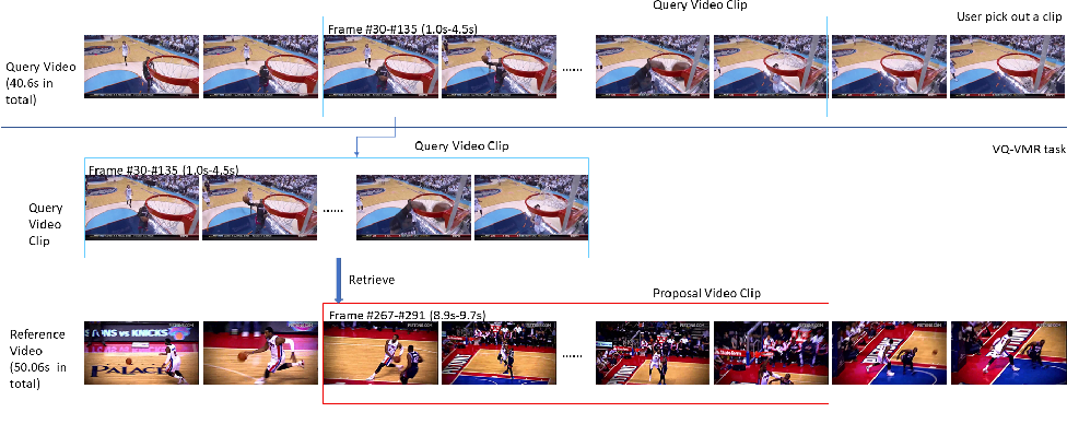 Figure 1 for Generating Adjacency Matrix for Video-Query based Video Moment Retrieval