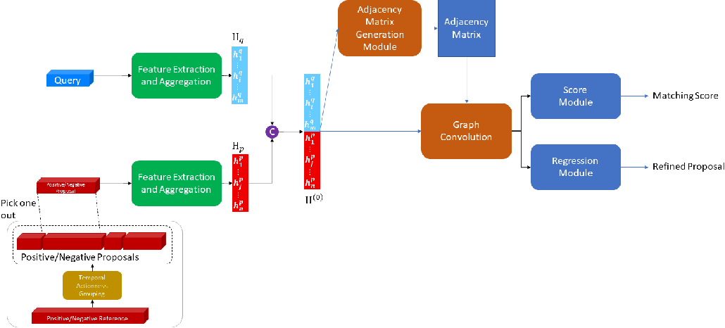 Figure 3 for Generating Adjacency Matrix for Video-Query based Video Moment Retrieval
