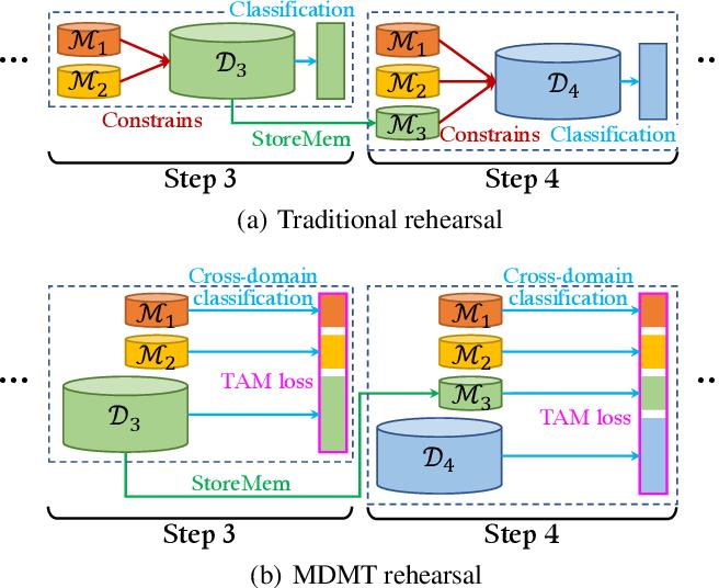 Figure 1 for Multi-Domain Multi-Task Rehearsal for Lifelong Learning