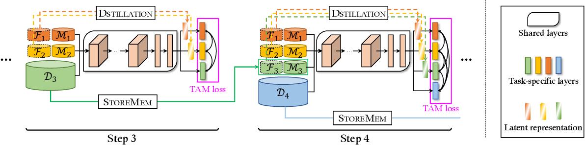 Figure 3 for Multi-Domain Multi-Task Rehearsal for Lifelong Learning