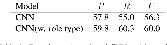 Figure 1 for Capturing Event Argument Interaction via A Bi-Directional Entity-Level Recurrent Decoder