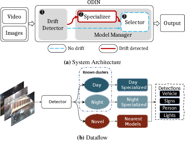 Figure 4 for ODIN: Automated Drift Detection and Recovery in Video Analytics