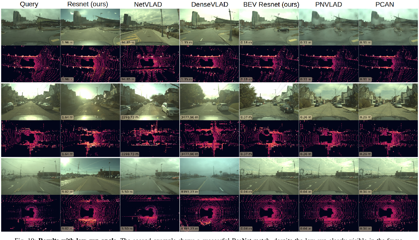 Figure 2 for Pit30M: A Benchmark for Global Localization in the Age of Self-Driving Cars