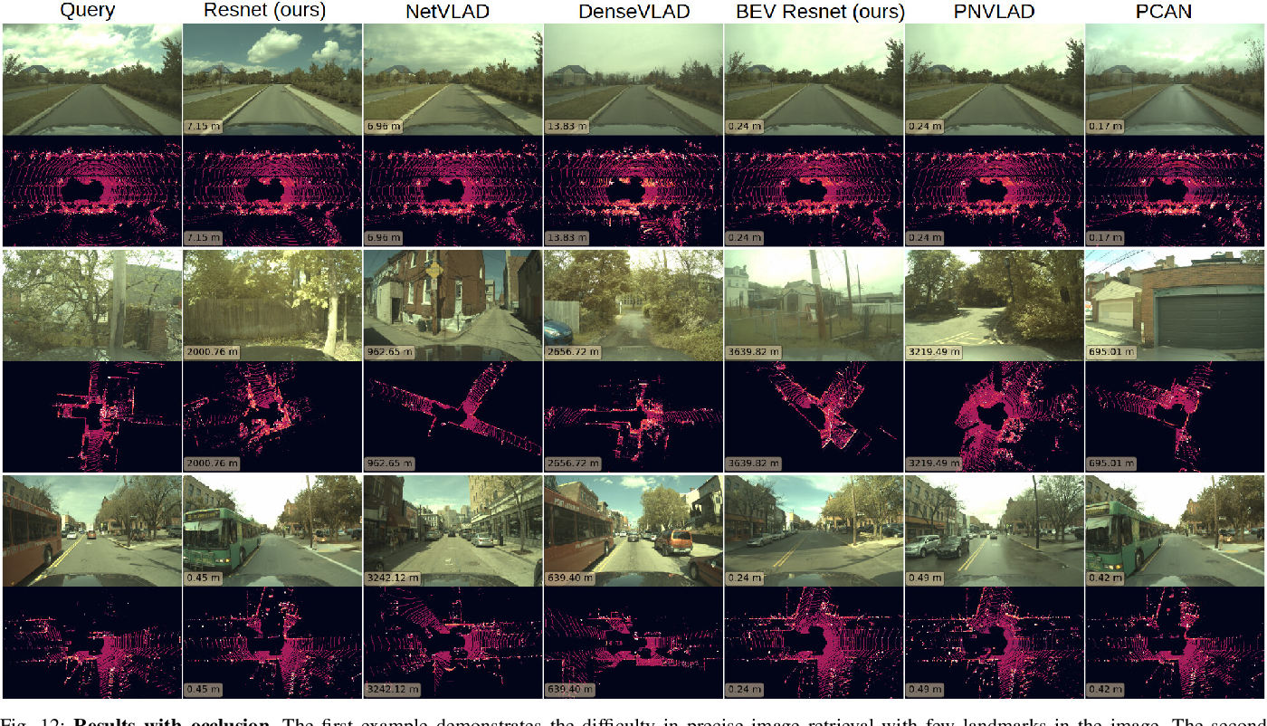 Figure 4 for Pit30M: A Benchmark for Global Localization in the Age of Self-Driving Cars