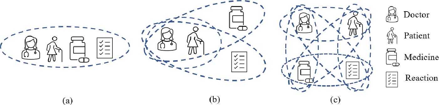 Figure 3 for HYPER^2: Hyperbolic Poincare Embedding for Hyper-Relational Link Prediction