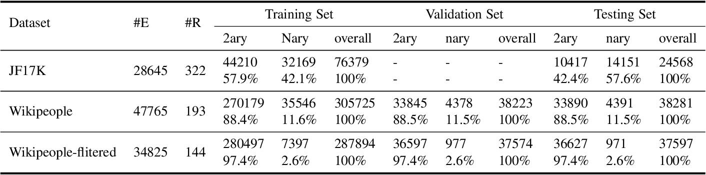 Figure 2 for HYPER^2: Hyperbolic Poincare Embedding for Hyper-Relational Link Prediction