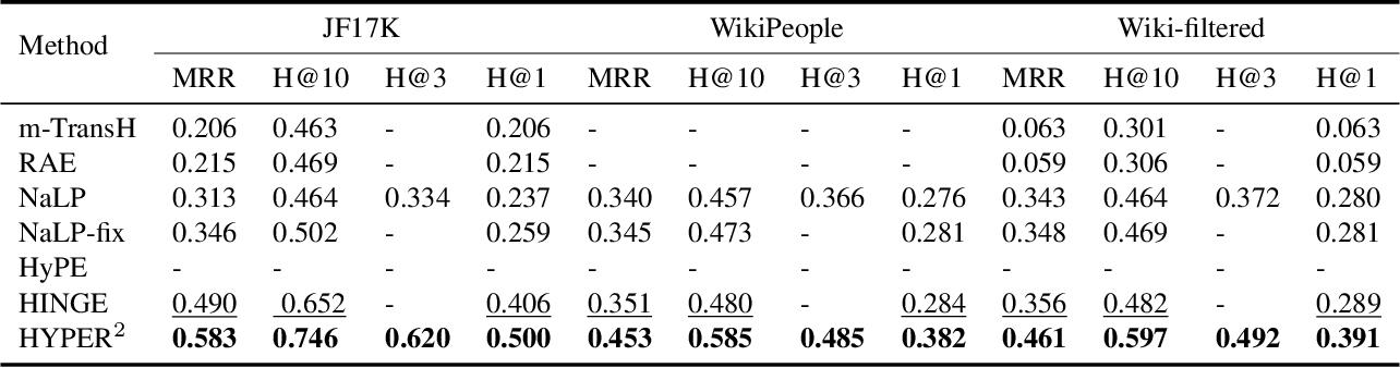 Figure 4 for HYPER^2: Hyperbolic Poincare Embedding for Hyper-Relational Link Prediction