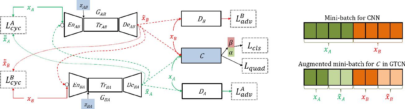 Figure 3 for Joint Learning of Generative Translator and Classifier for Visually Similar Classes