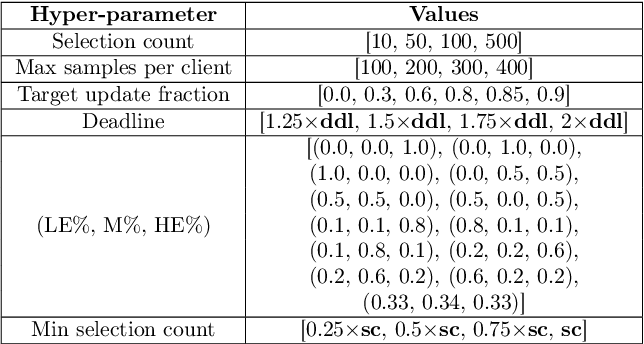 Figure 4 for On the Impact of Device and Behavioral Heterogeneity in Federated Learning