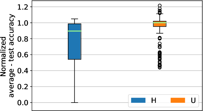 Figure 1 for On the Impact of Device and Behavioral Heterogeneity in Federated Learning