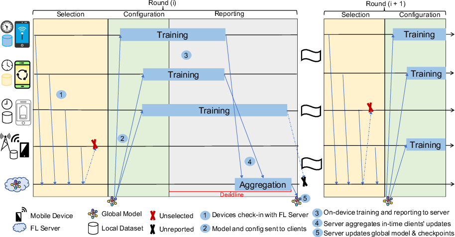 Figure 3 for On the Impact of Device and Behavioral Heterogeneity in Federated Learning