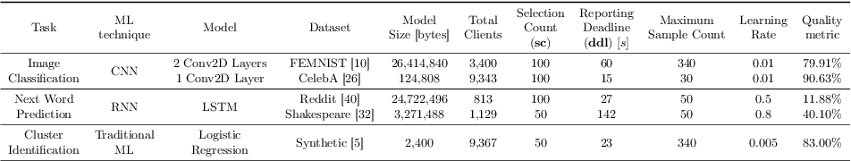 Figure 2 for On the Impact of Device and Behavioral Heterogeneity in Federated Learning