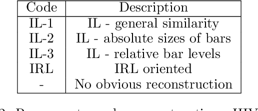 Figure 4 for Exploring Computational User Models for Agent Policy Summarization