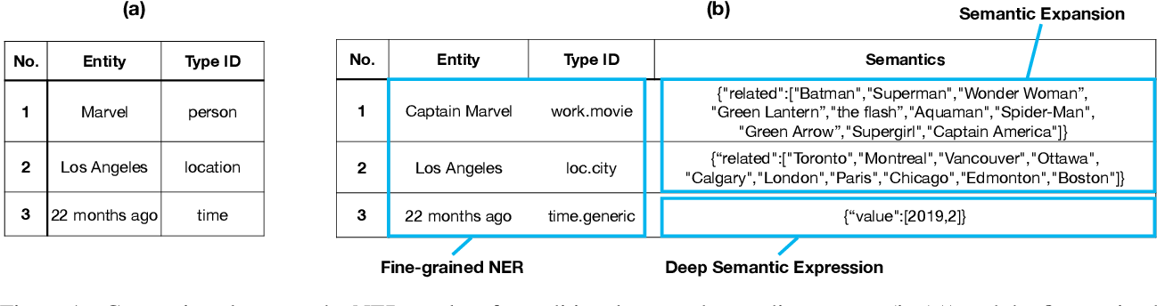 Figure 1 for TexSmart: A Text Understanding System for Fine-Grained NER and Enhanced Semantic Analysis