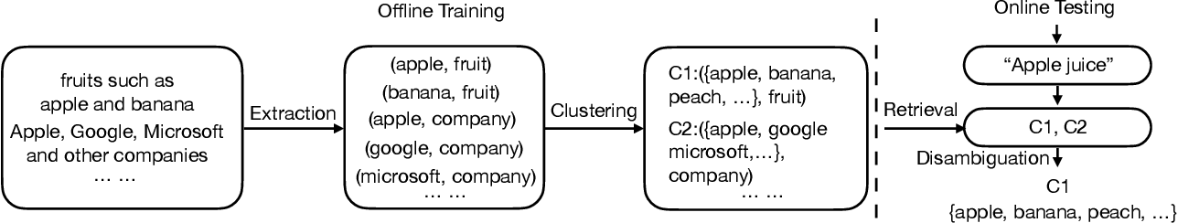 Figure 3 for TexSmart: A Text Understanding System for Fine-Grained NER and Enhanced Semantic Analysis