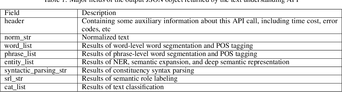 Figure 2 for TexSmart: A Text Understanding System for Fine-Grained NER and Enhanced Semantic Analysis