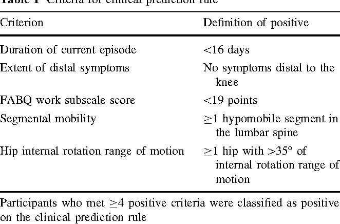 Independent evaluation of a clinical prediction rule for spinal