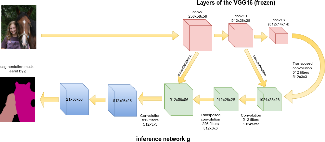 Figure 3 for Amortized Inference and Learning in Latent Conditional Random Fields for Weakly-Supervised Semantic Image Segmentation